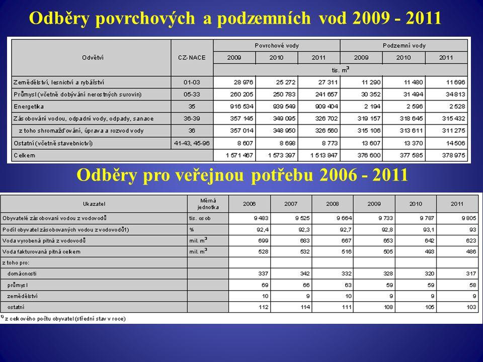 Odběry povrchových a podzemních vod 2009 - 2011