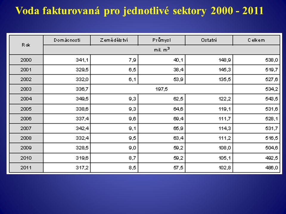 Voda fakturovaná pro jednotlivé sektory 2000 - 2011