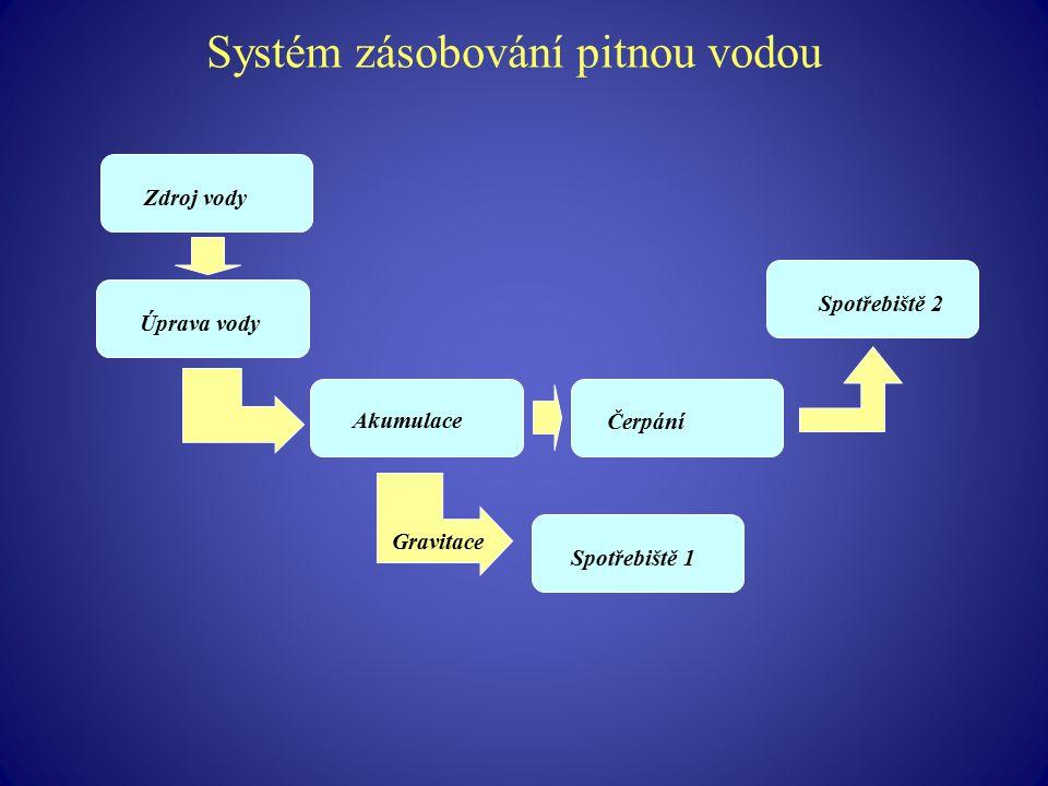 Systém zásobování pitnou vodou