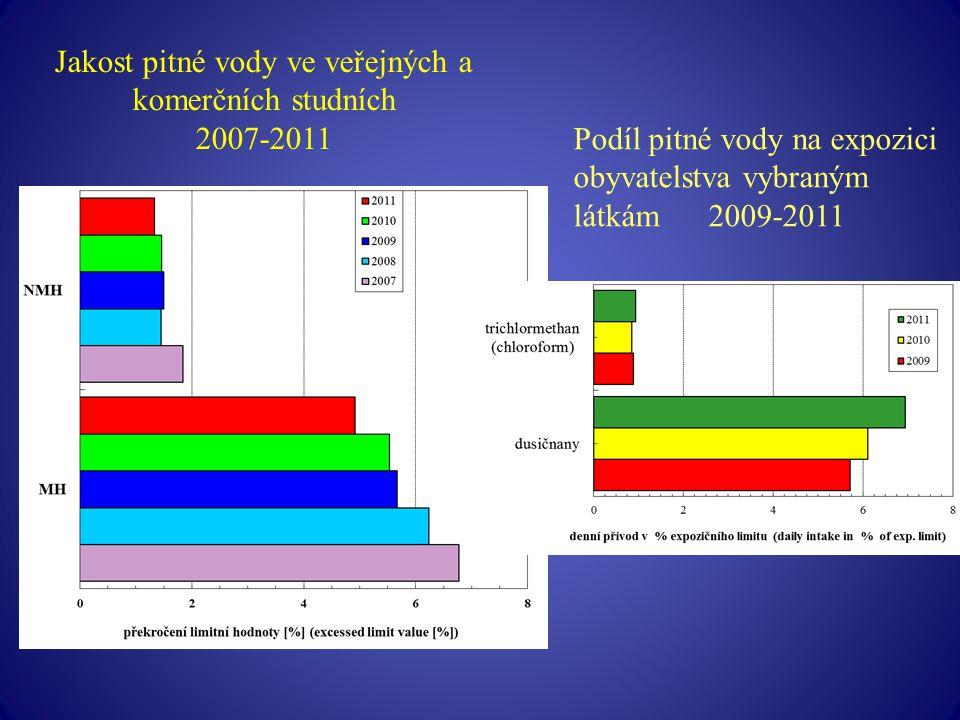 Jakost pitné vody ve veřejných a komerčních studních 2007-2011