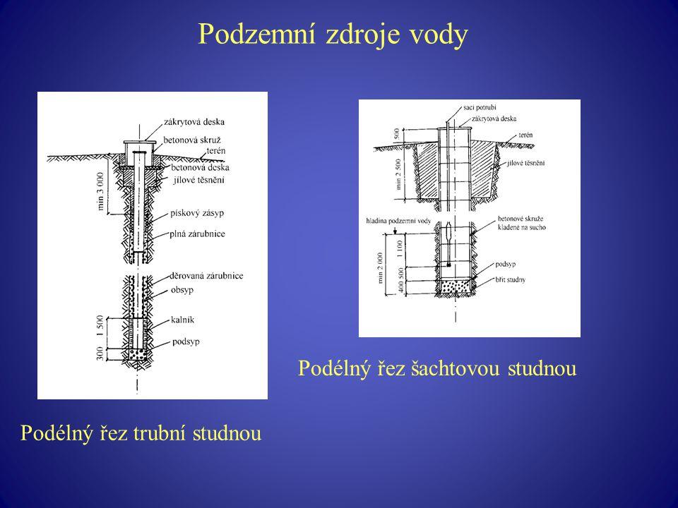 Podzemní zdroje vody Podélný řez šachtovou studnou