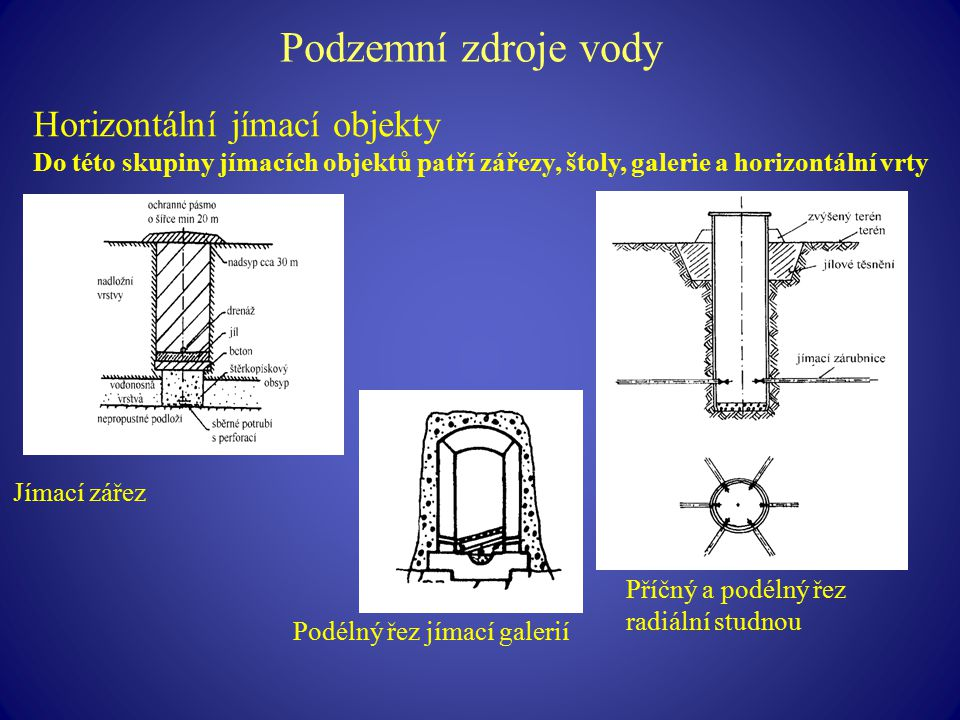 Podzemní zdroje vody Horizontální jímací objekty