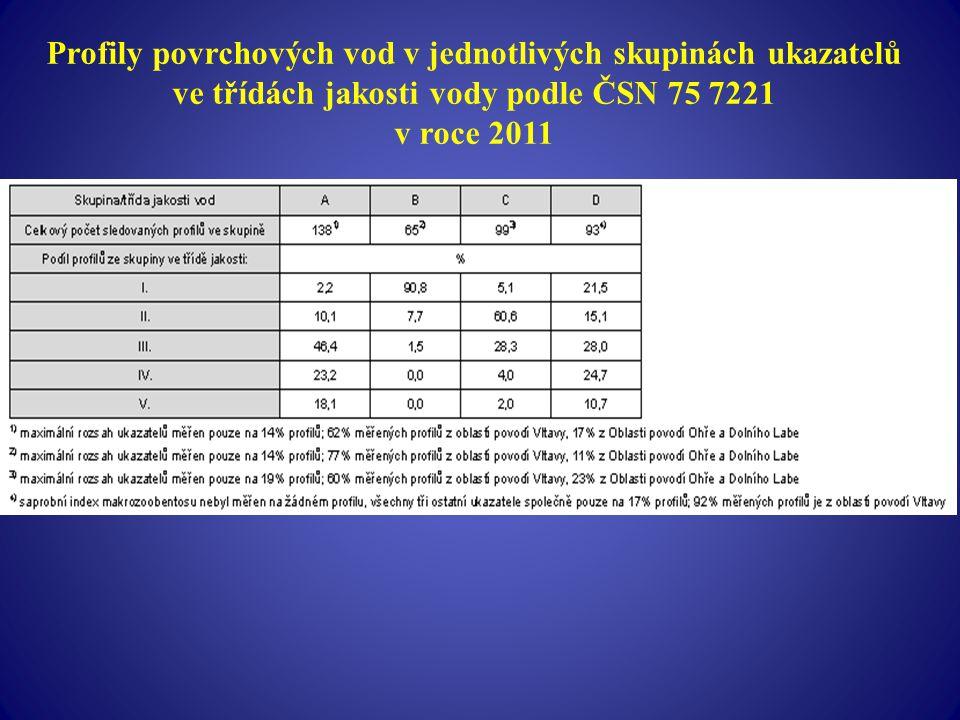 Profily povrchových vod v jednotlivých skupinách ukazatelů ve třídách jakosti vody podle ČSN 75 7221 v roce 2011