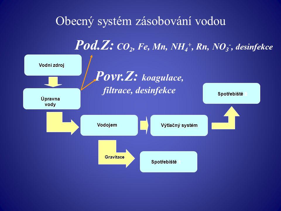 Obecný systém zásobování vodou