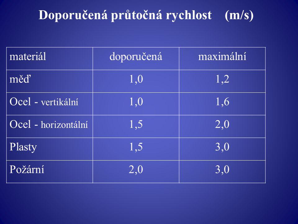 Doporučená průtočná rychlost (m/s)