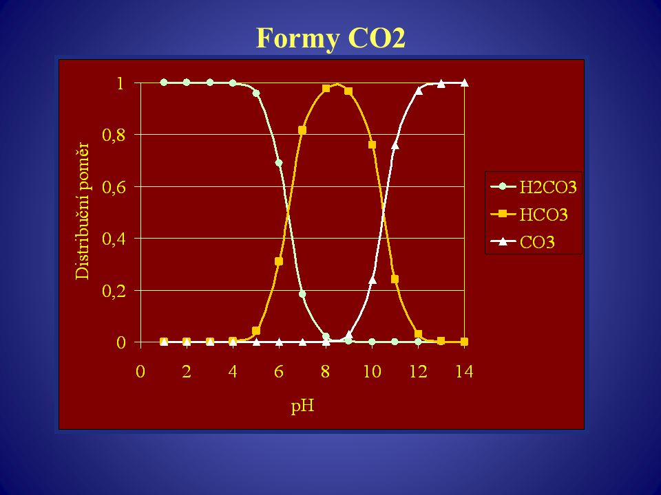 Formy CO2