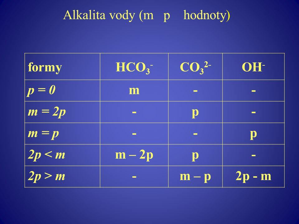 Alkalita vody (m p hodnoty)