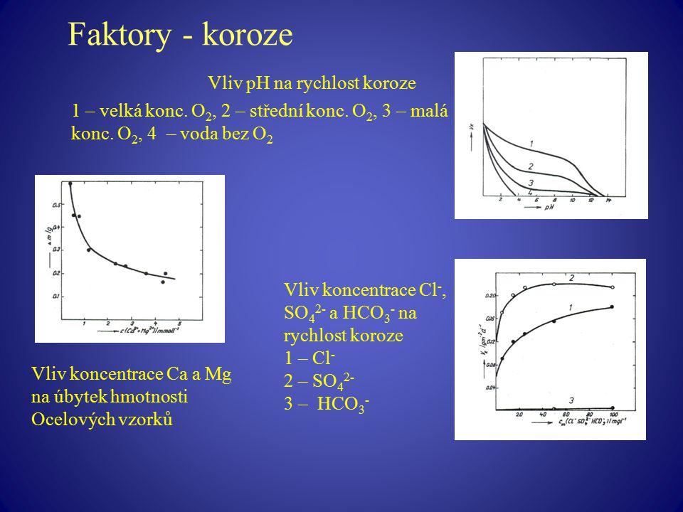 Faktory - koroze Vliv pH na rychlost koroze