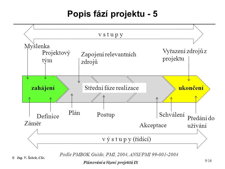 Popis fází projektu - 5 v s t u p y Myšlenka
