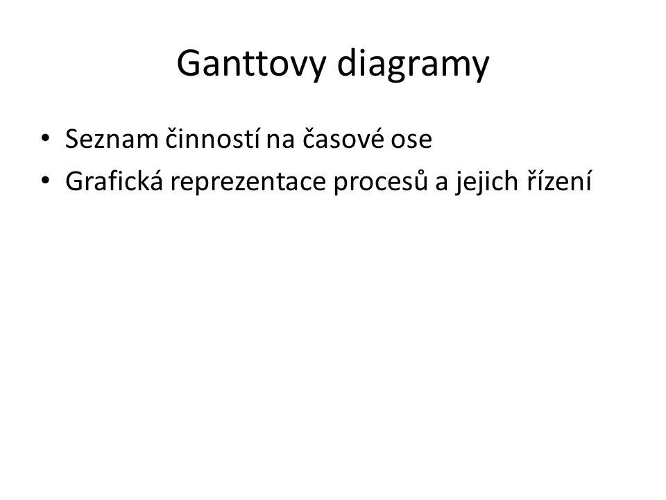 Ganttovy diagramy Seznam činností na časové ose