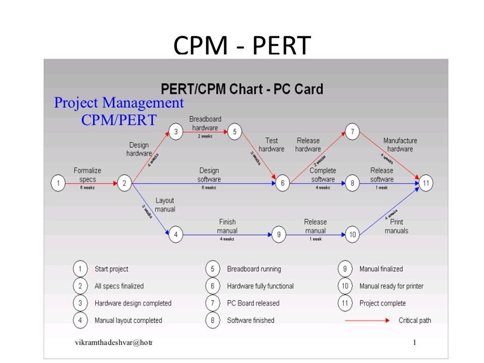 CPM - PERT