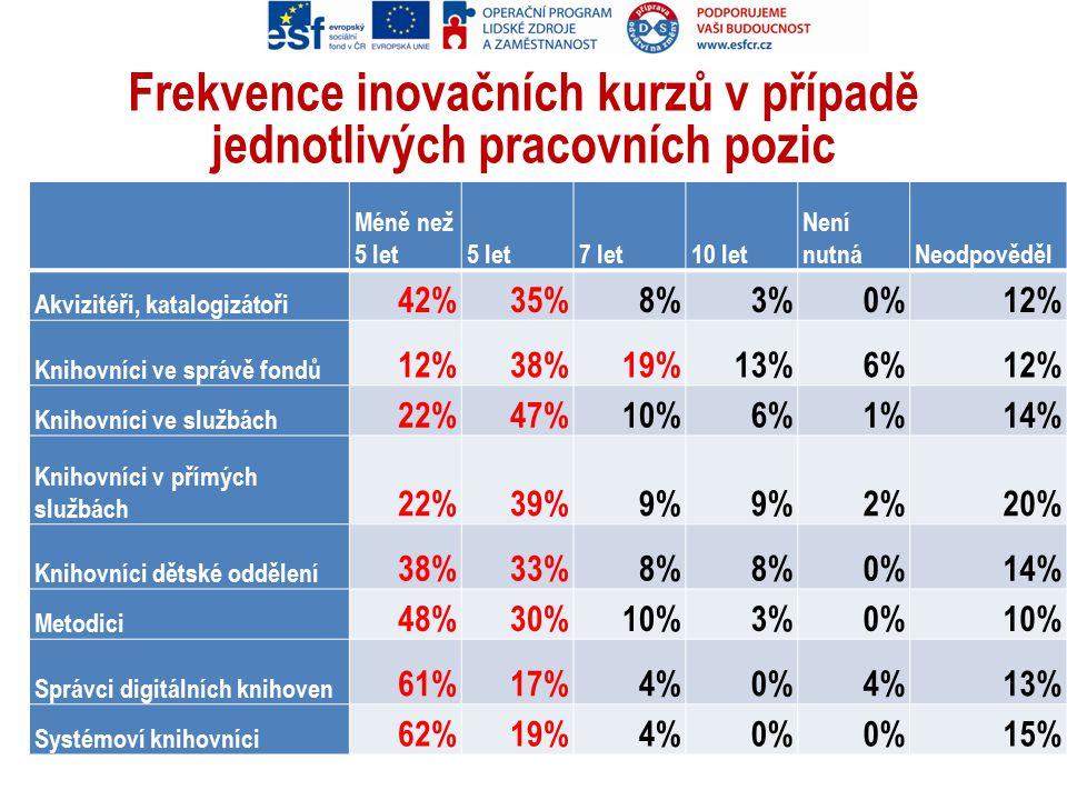 Frekvence inovačních kurzů v případě jednotlivých pracovních pozic