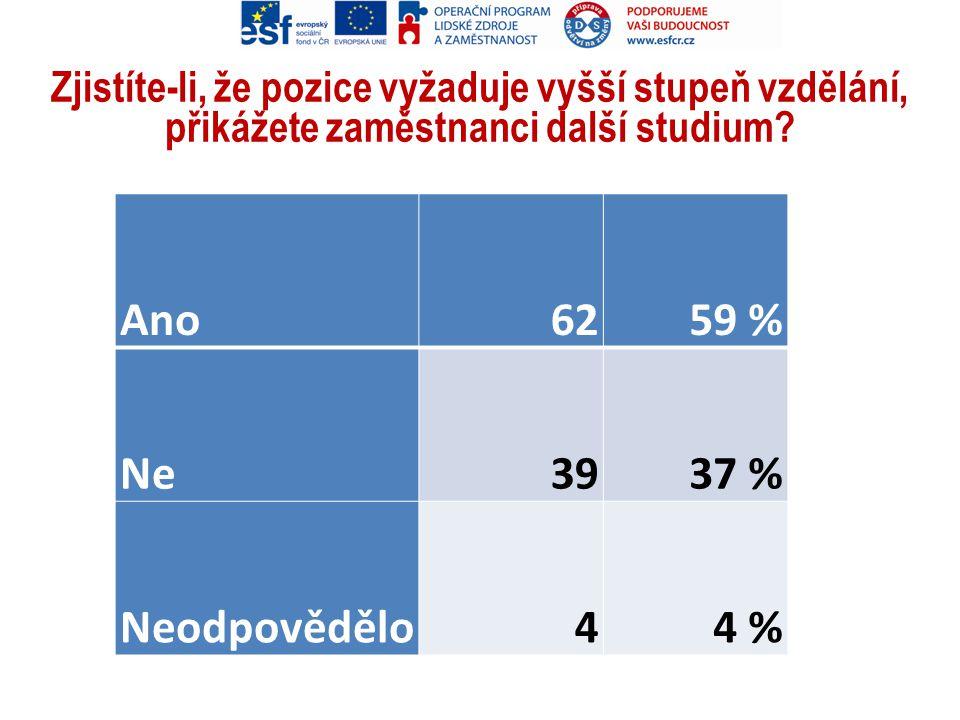 Ano 62 59 % Ne 39 37 % Neodpovědělo 4 4 %