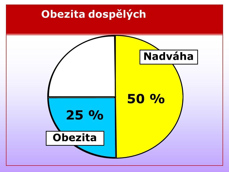 50 % 25 % Obezita dospělých Nadváha Obezita
