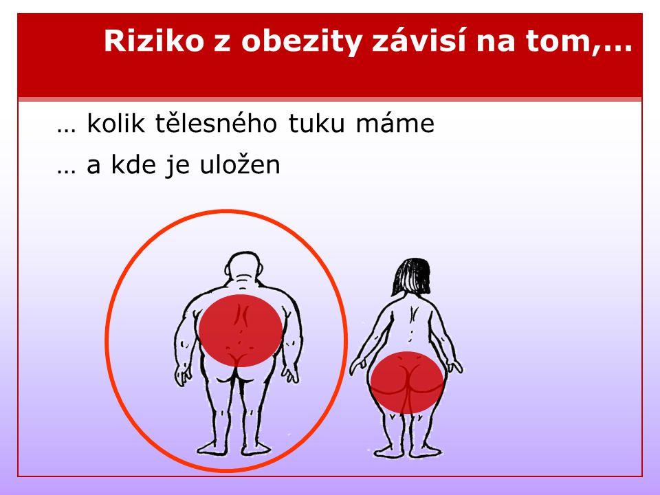 Riziko z obezity závisí na tom,…