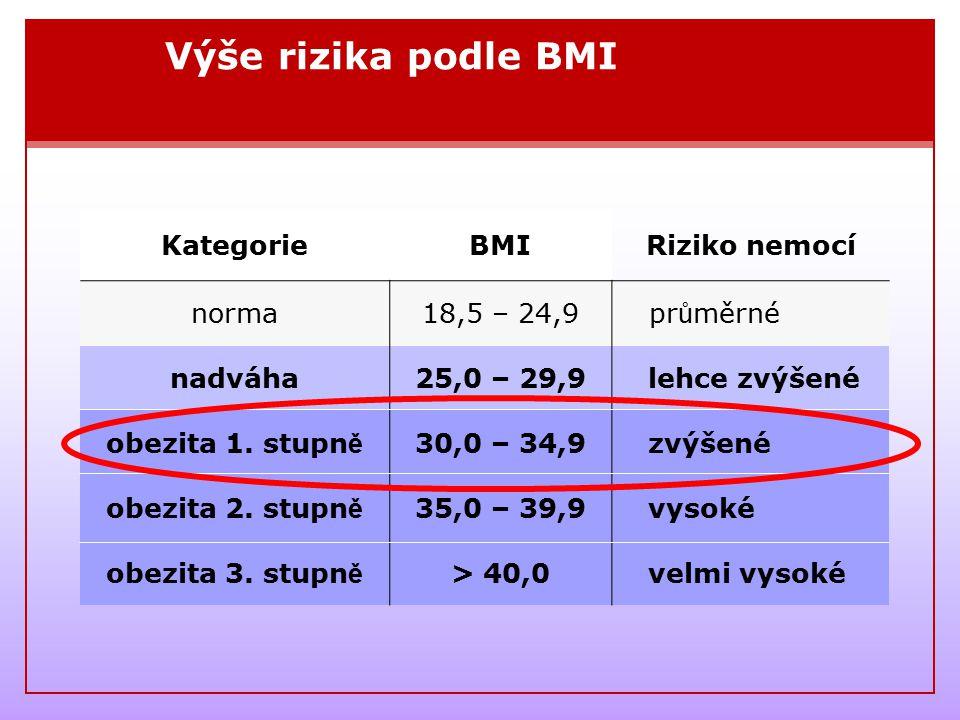 Výše rizika podle BMI Kategorie BMI Riziko nemocí norma 18,5 – 24,9