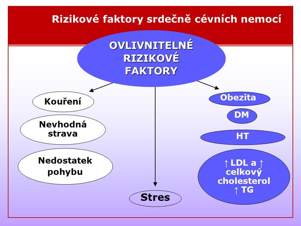 OVLIVNITELNÉ RIZIKOVÉ FAKTORY ↑ LDL a ↑ celkový cholesterol ↑ TG