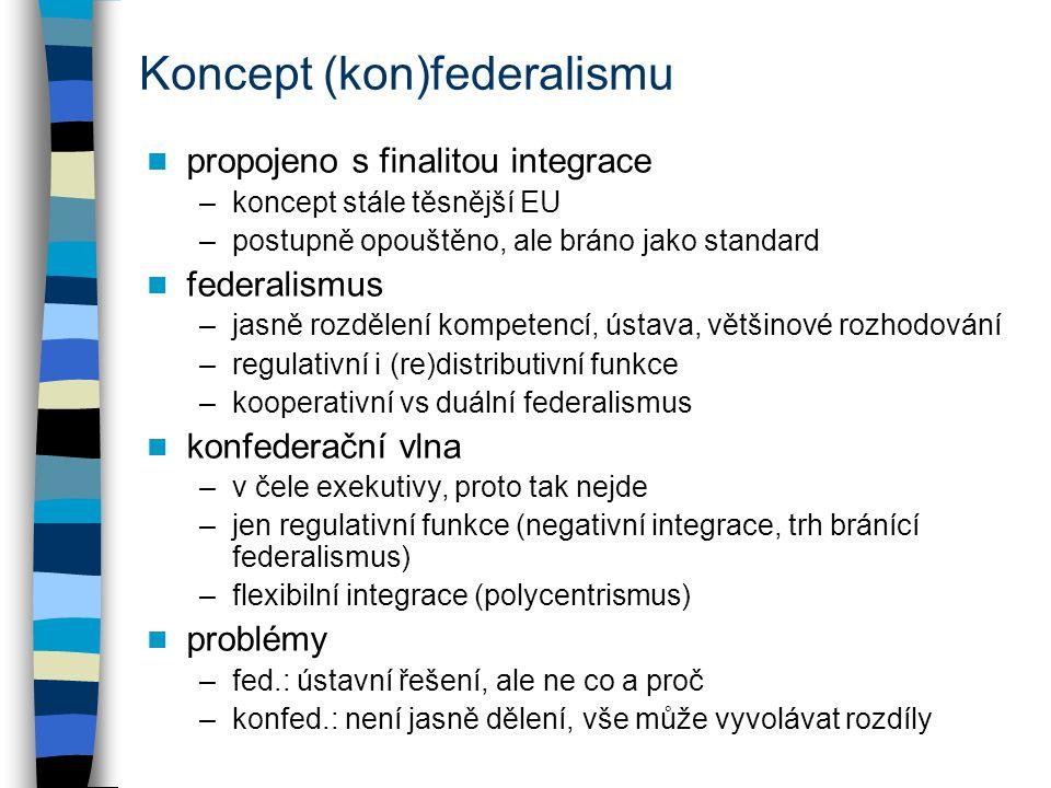 Koncept (kon)federalismu