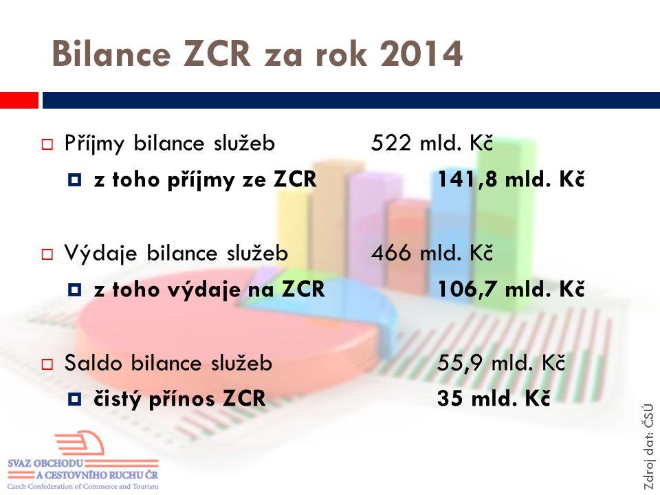 Bilance ZCR za rok 2014 Příjmy bilance služeb 522 mld. Kč