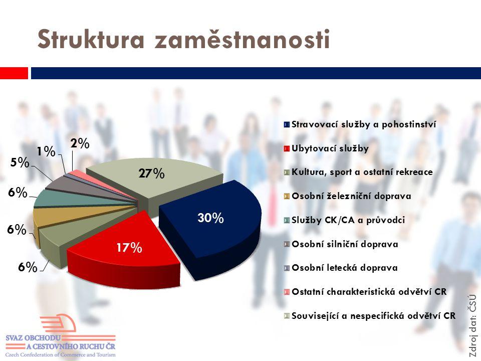 Struktura zaměstnanosti