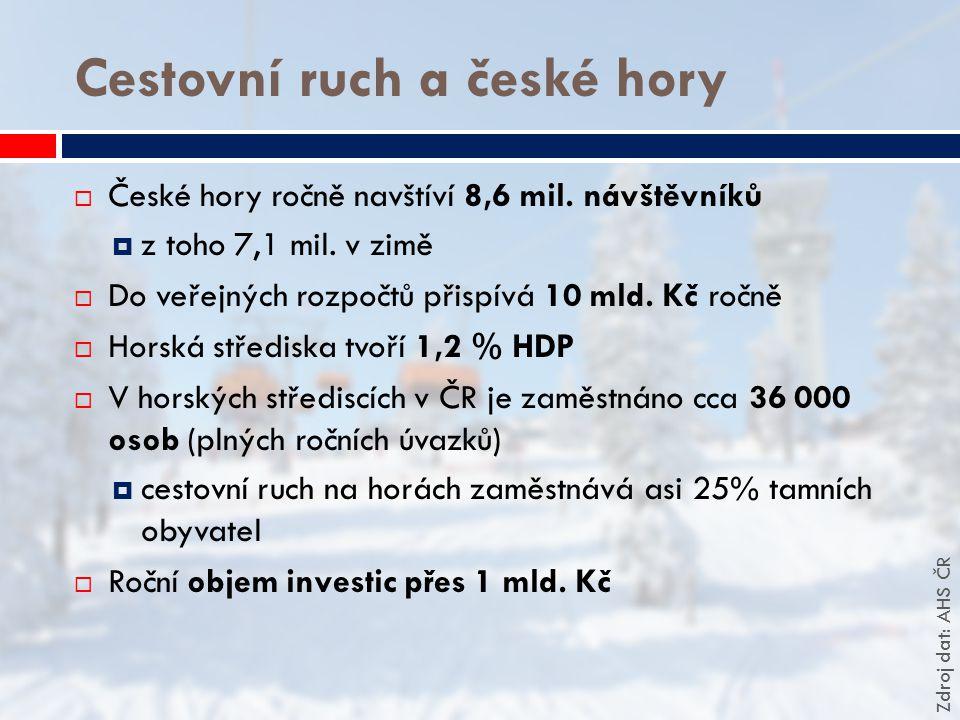 Cestovní ruch a české hory