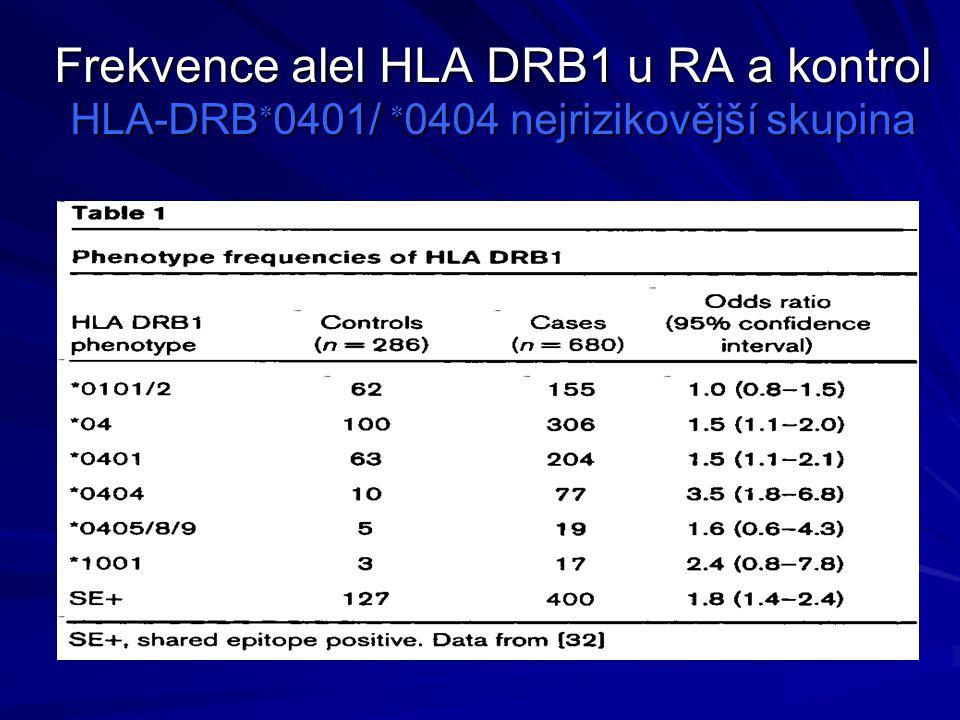Frekvence alel HLA DRB1 u RA a kontrol HLA-DRB0401/ 0404 nejrizikovější skupina