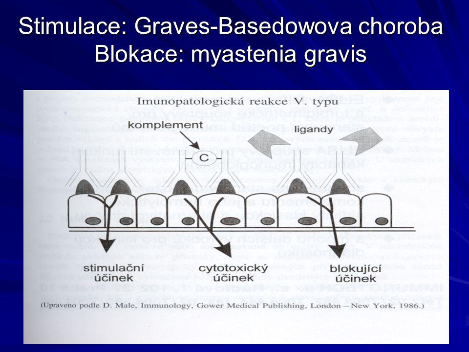 Stimulace: Graves-Basedowova choroba Blokace: myastenia gravis