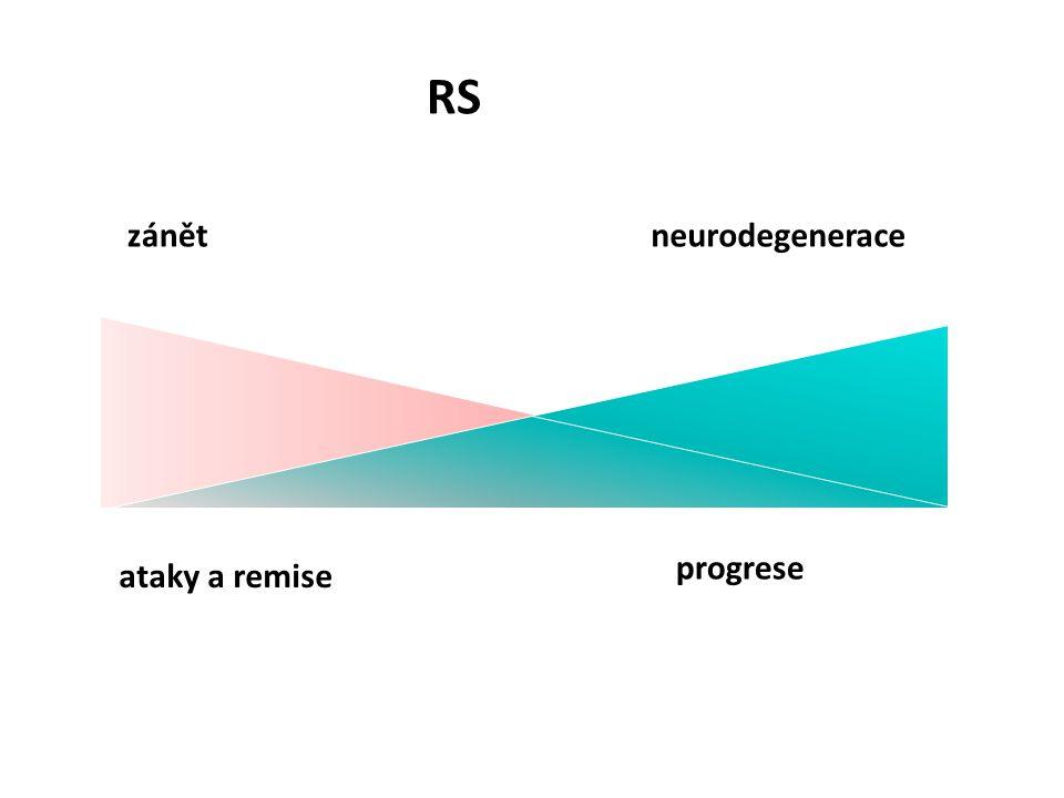 RS zánět neurodegenerace progrese ataky a remise