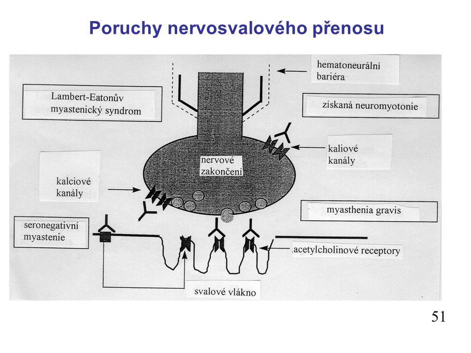 Poruchy nervosvalového přenosu