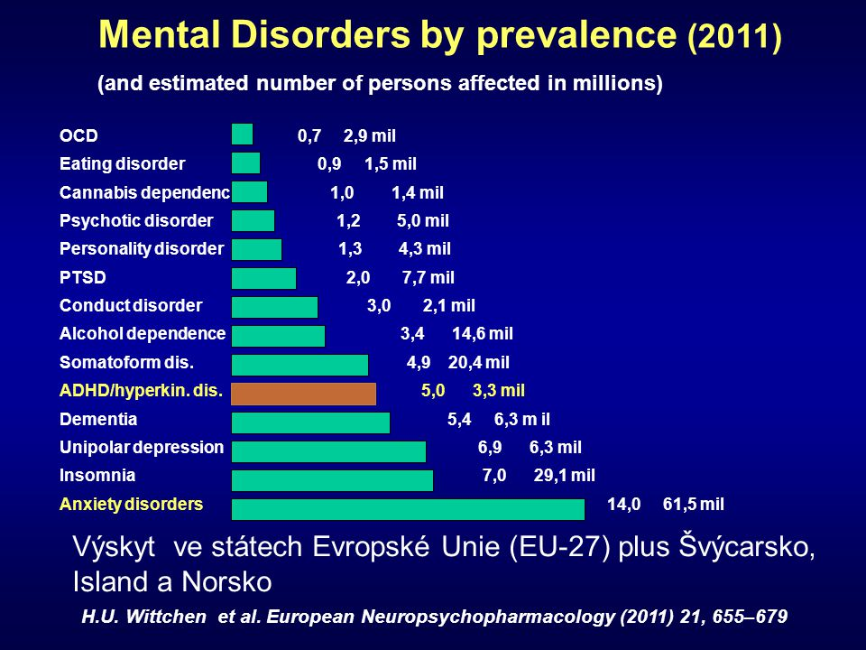 Mental Disorders by prevalence (2011)