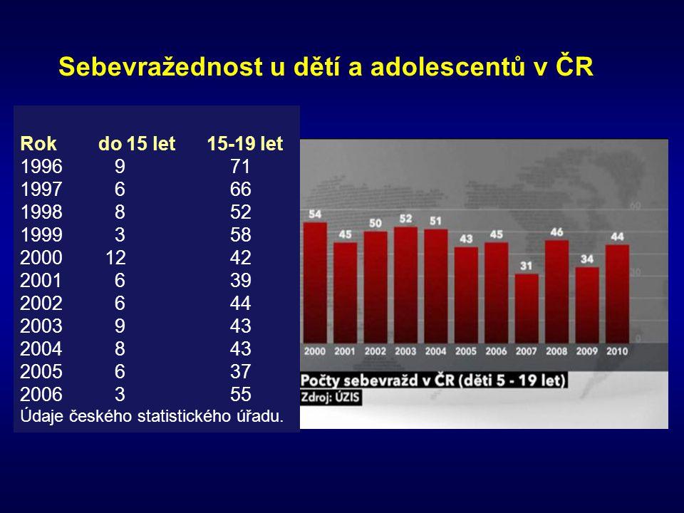 Sebevražednost u dětí a adolescentů v ČR