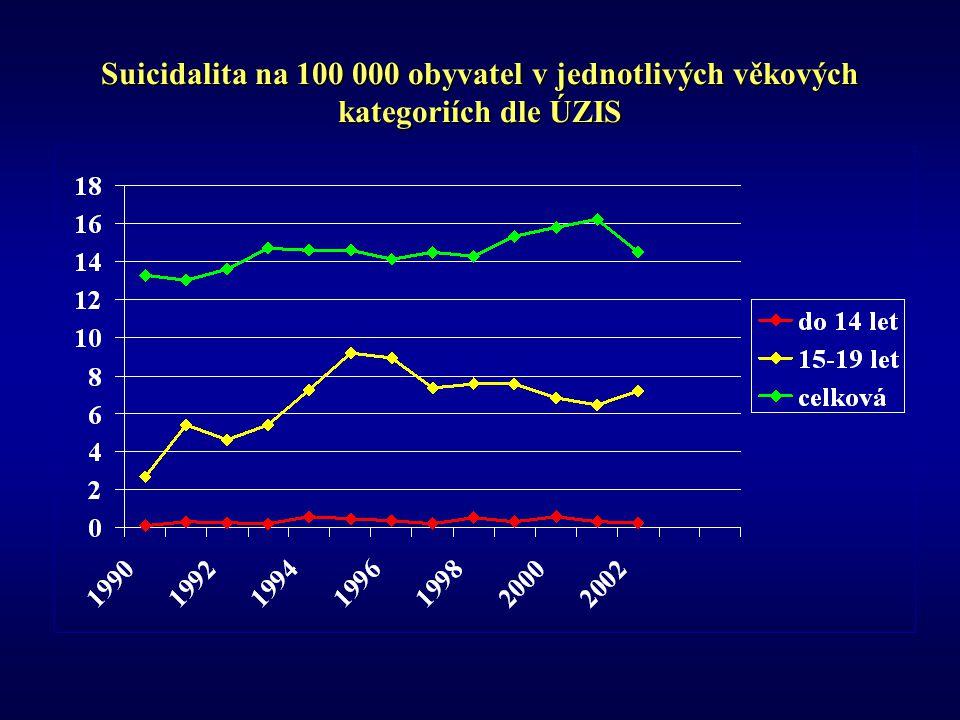 Suicidalita na 100 000 obyvatel v jednotlivých věkových