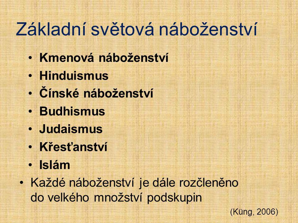 Základní světová náboženství