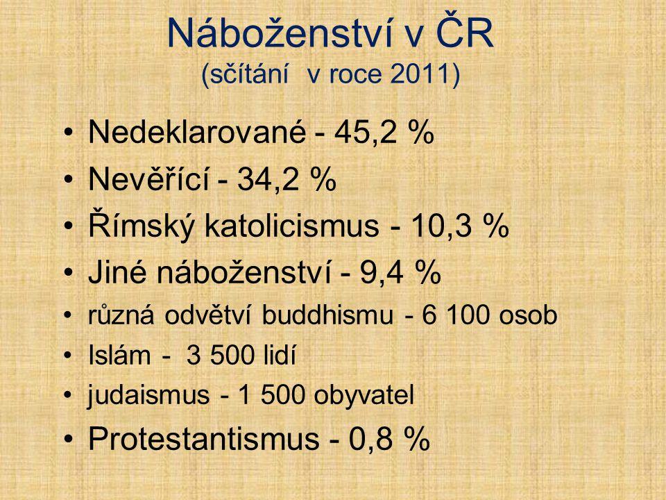 Náboženství v ČR (sčítání v roce 2011)
