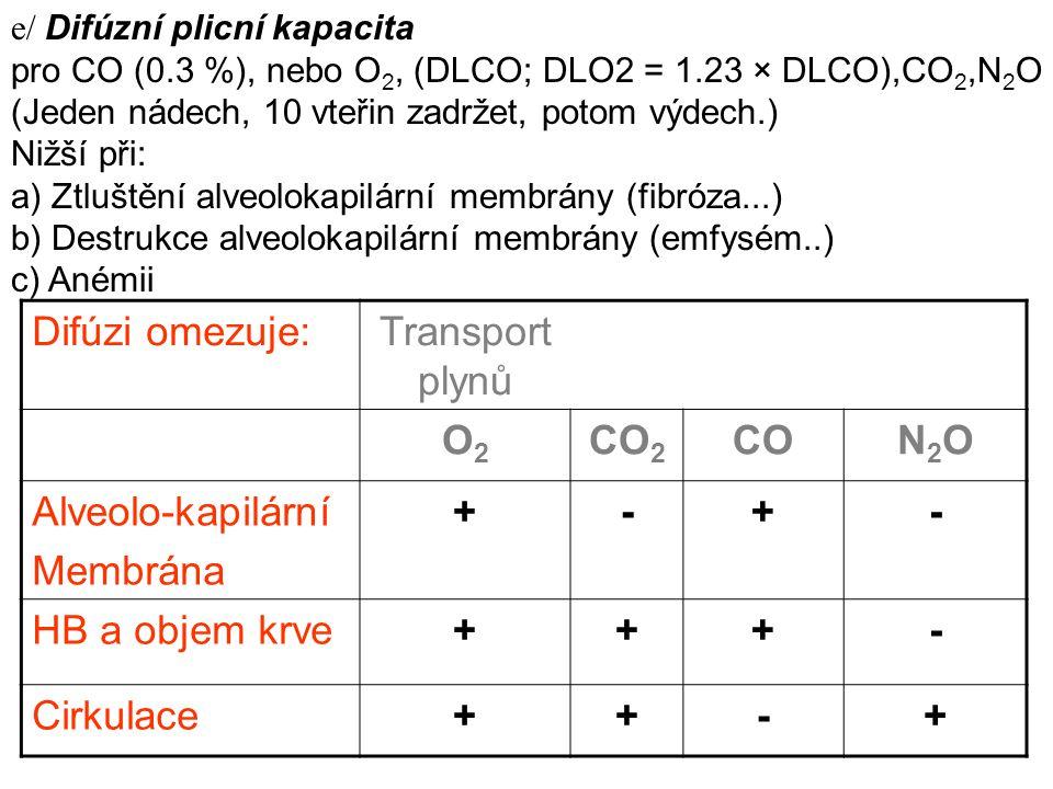 Difúzi omezuje: Transport plynů O2 CO2 CO N2O Alveolo-kapilární