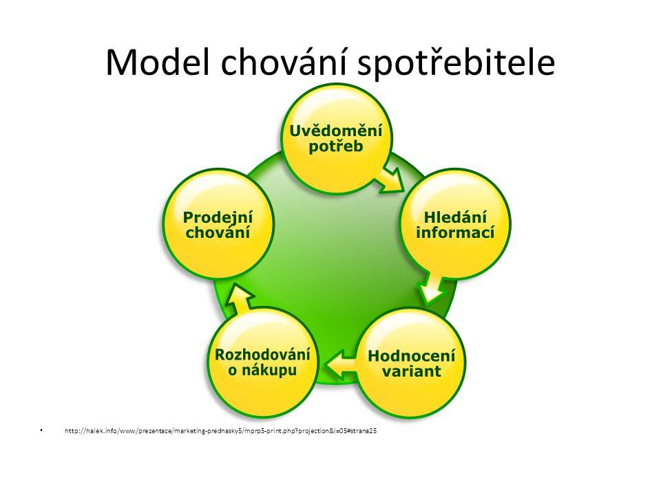 Model chování spotřebitele