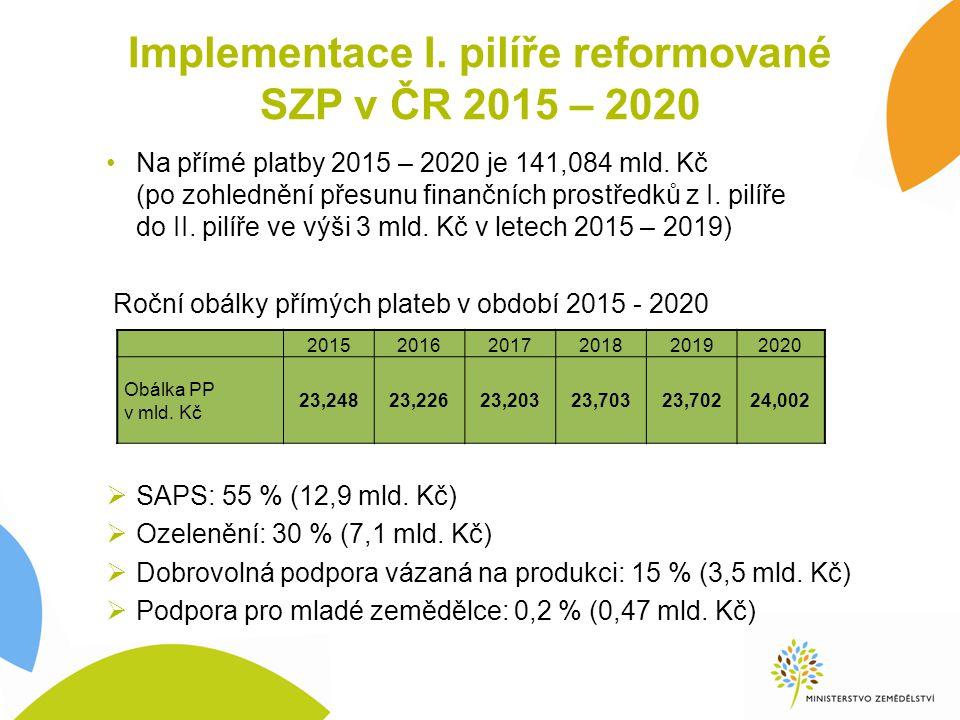 Implementace I. pilíře reformované SZP v ČR 2015 – 2020