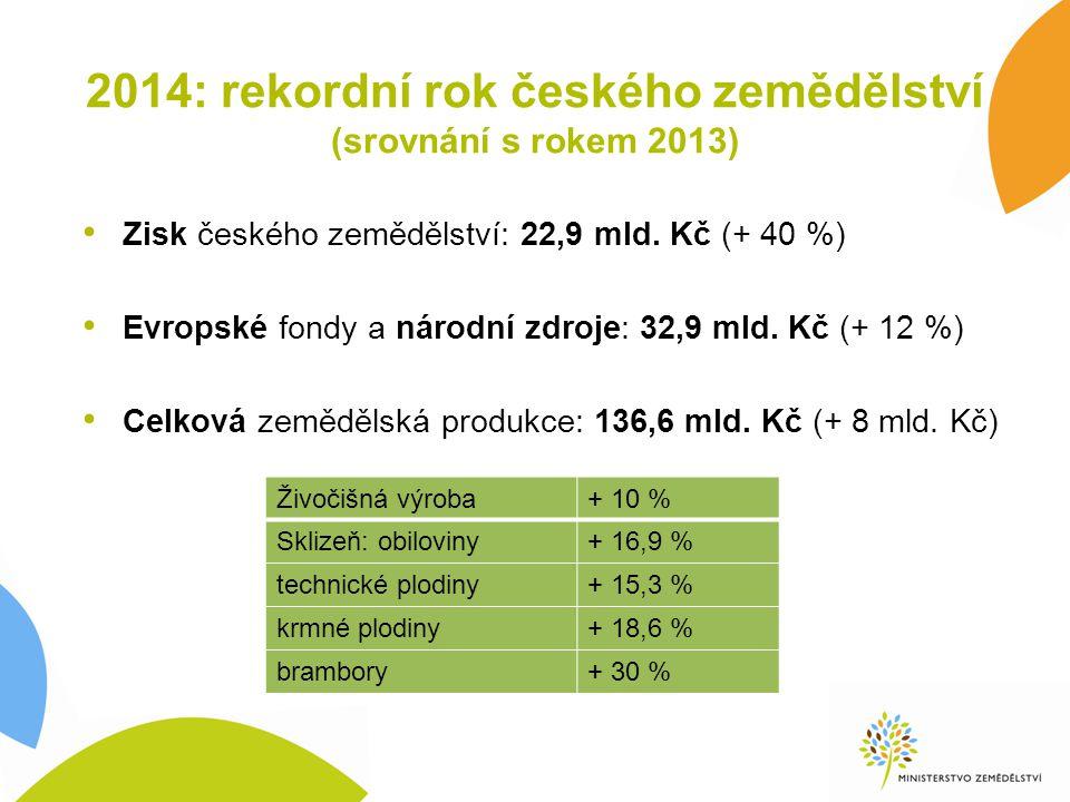 2014: rekordní rok českého zemědělství (srovnání s rokem 2013)