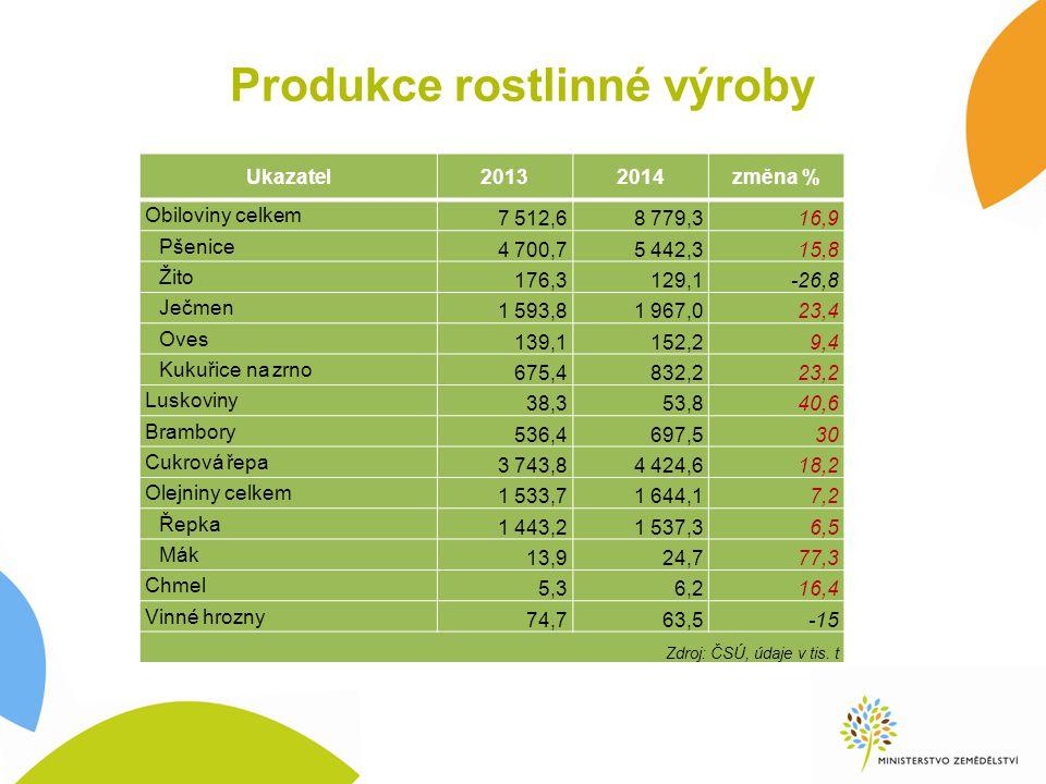 Produkce rostlinné výroby