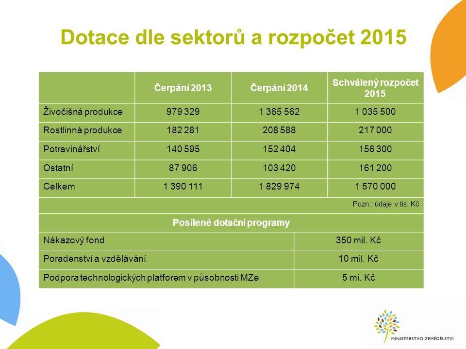 Dotace dle sektorů a rozpočet 2015
