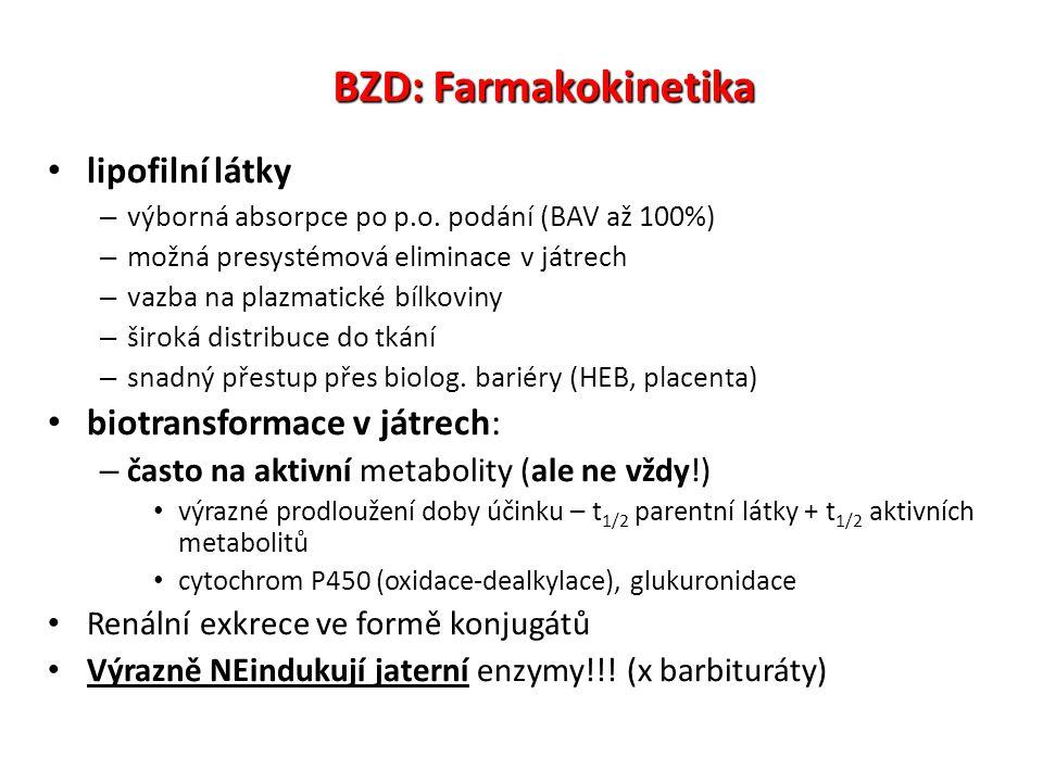 BZD: Farmakokinetika lipofilní látky biotransformace v játrech: