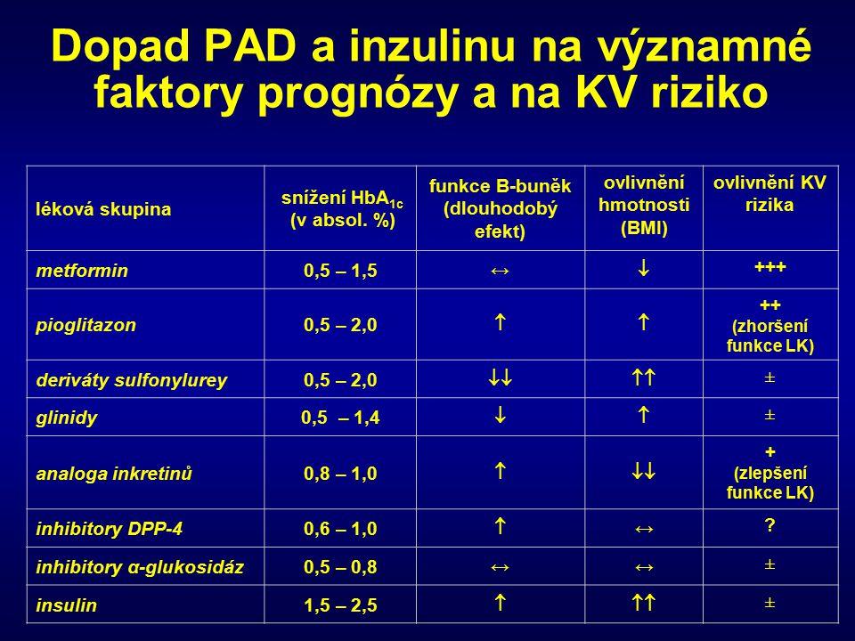 Dopad PAD a inzulinu na významné faktory prognózy a na KV riziko
