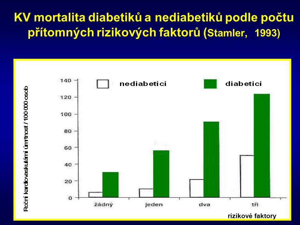 KV mortalita diabetiků a nediabetiků podle počtu přítomných rizikových faktorů (Stamler, 1993)