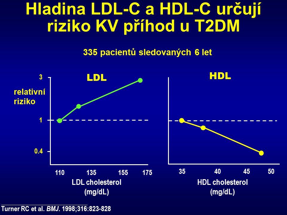 Hladina LDL-C a HDL-C určují riziko KV příhod u T2DM