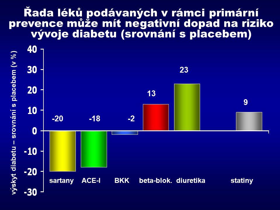 Řada léků podávaných v rámci primární prevence může mít negativní dopad na riziko vývoje diabetu (srovnání s placebem)