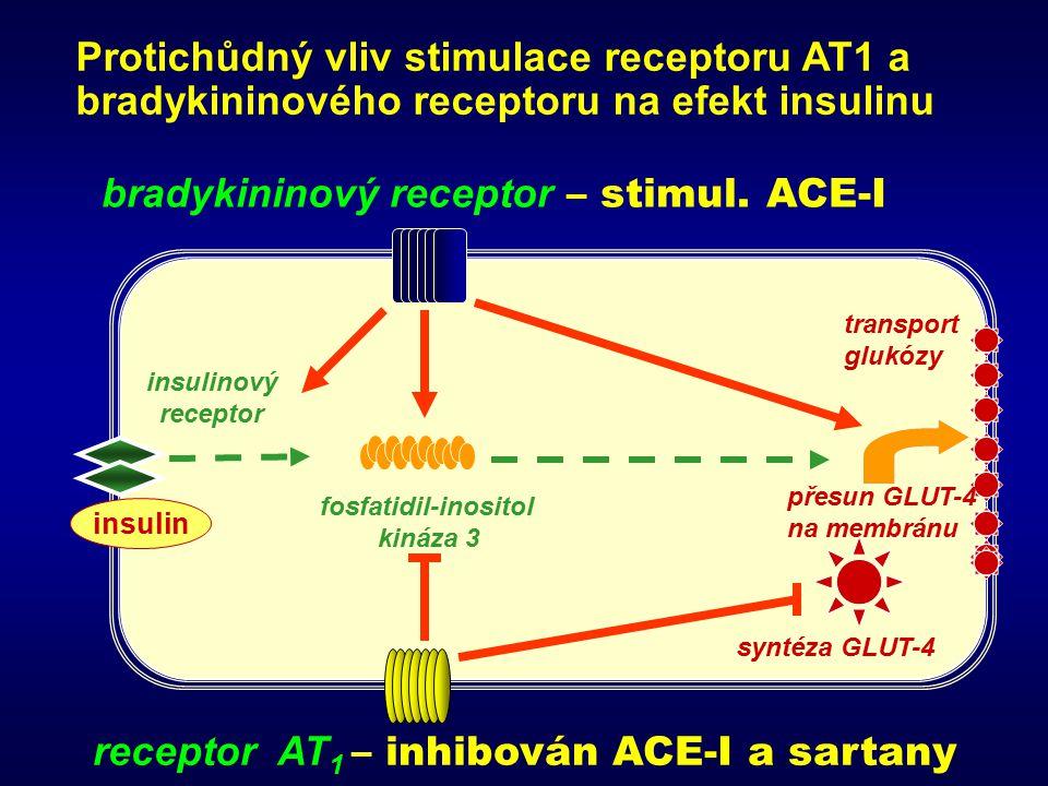 Protichůdný vliv stimulace receptoru AT1 a