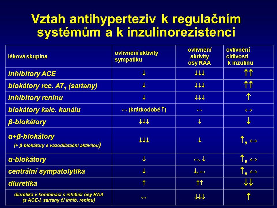 Vztah antihyperteziv k regulačním systémům a k inzulinorezistenci
