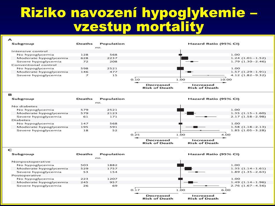 Riziko navození hypoglykemie – vzestup mortality