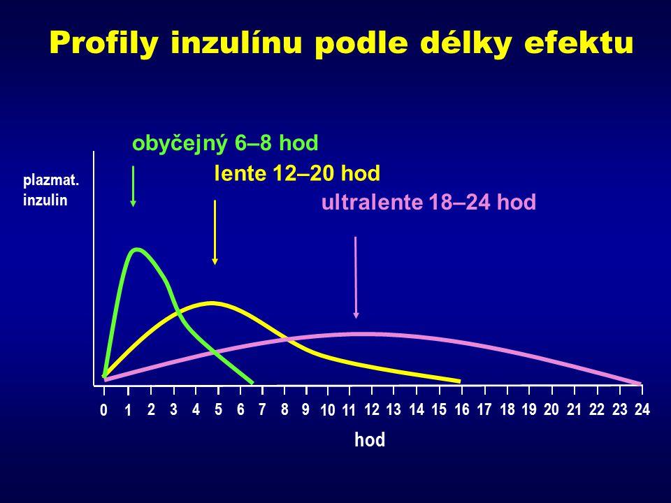 Profily inzulínu podle délky efektu