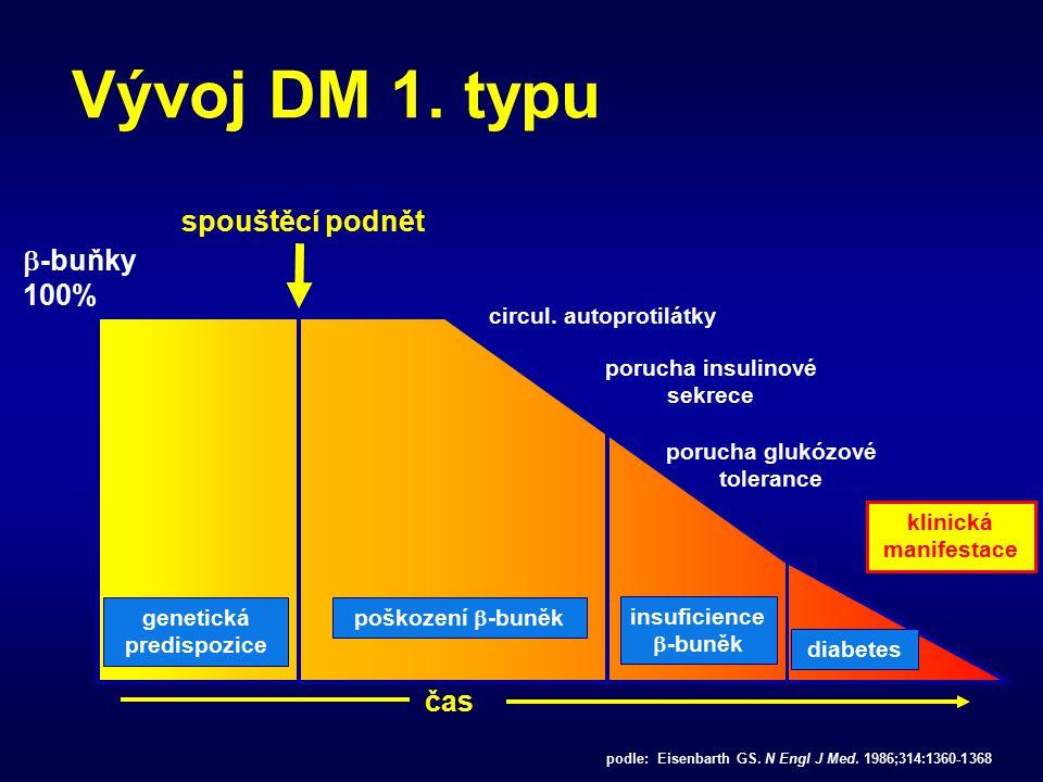 porucha insulinové sekrece porucha glukózové tolerance